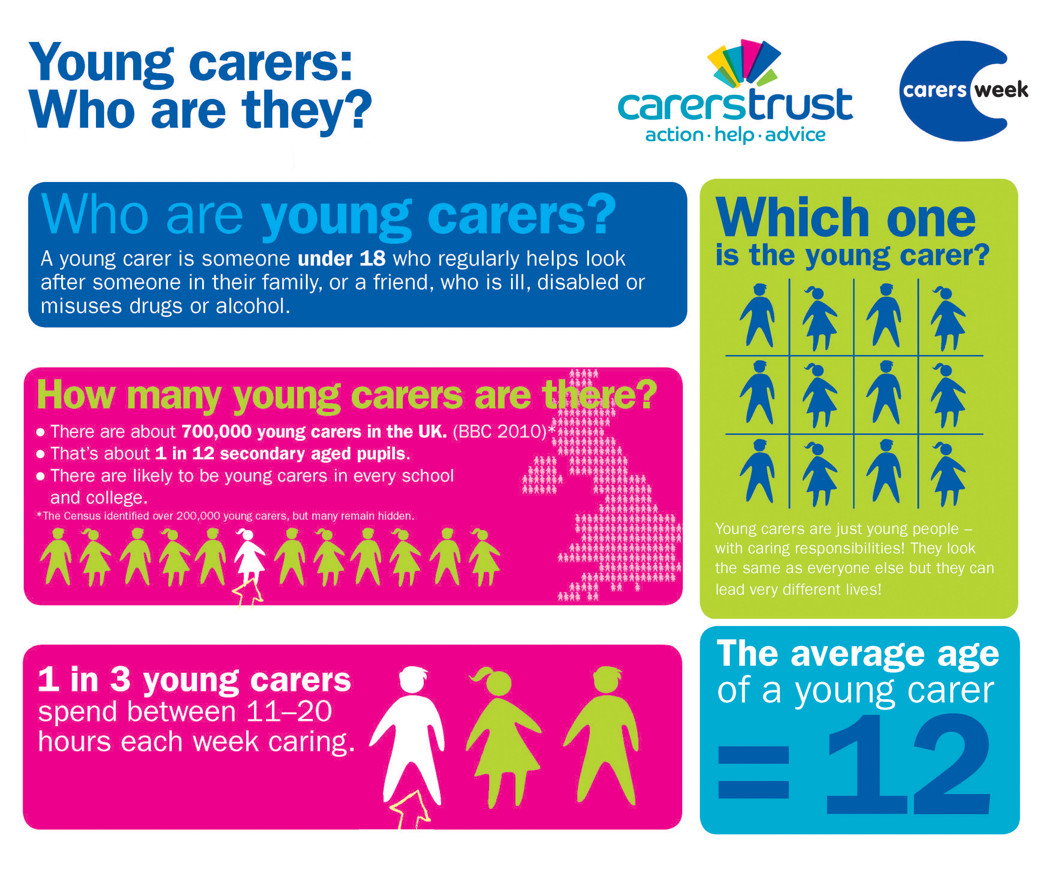Who are Young Carers Infographic 2